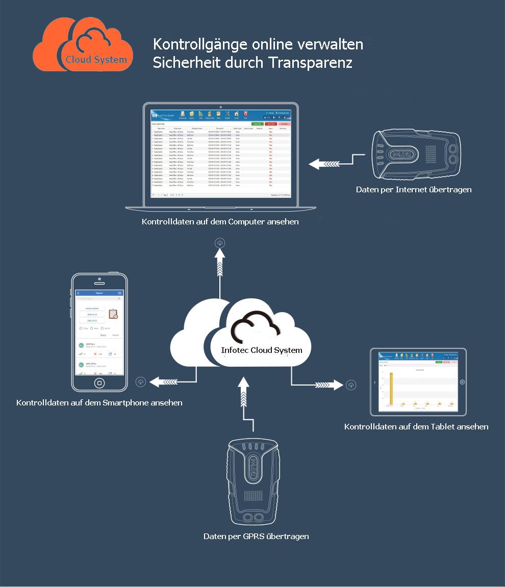 Anwendung Cloudsystem